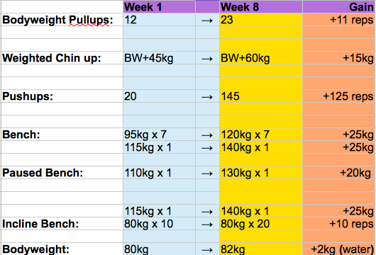 How to add 25kg to your Bench Press in 8 weeks – Propane Fitness