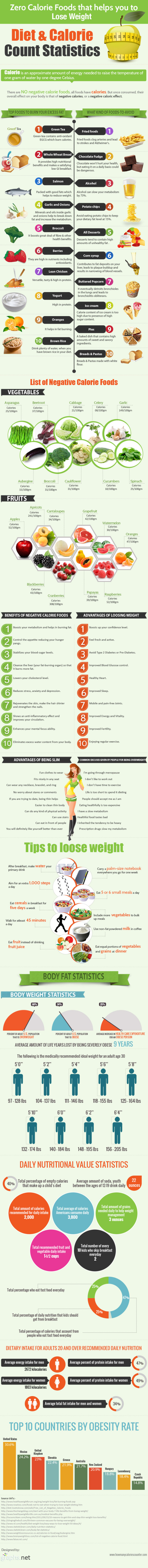 Foods that help you burn fat quickly