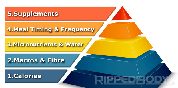 Image courtesy of Andy Morgan: http://rippedbody.jp/2013/12/19/nutritional-hierarchy-importance-fat-loss-muscle-growth/