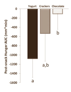 Post-snack hunger area under curve for 160kcal of yoghurt compared to crackers or chocolate